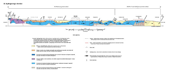 [Click to enlarge] A hydrogeologic cross-section illustrating the vastness of the Death Valley Regional Groundwater Flow System (USGS).