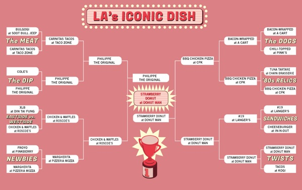 iconic-foods-of-los-angeles-1
