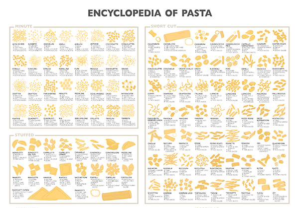 Infographic: Learn About 188 Pasta Shapes and How to Cook Them | KCET