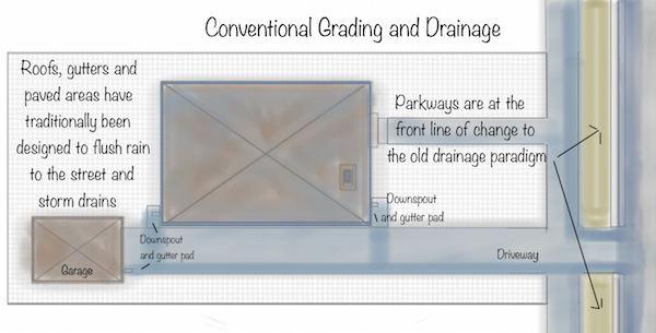 ConventionalGradingDrainage7