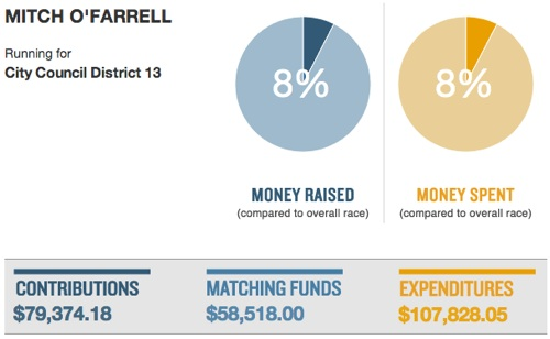 mitch-ofarrell-funding