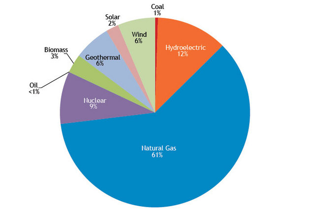 california-energy-graph-3-18-15-thumb-630x439-89713