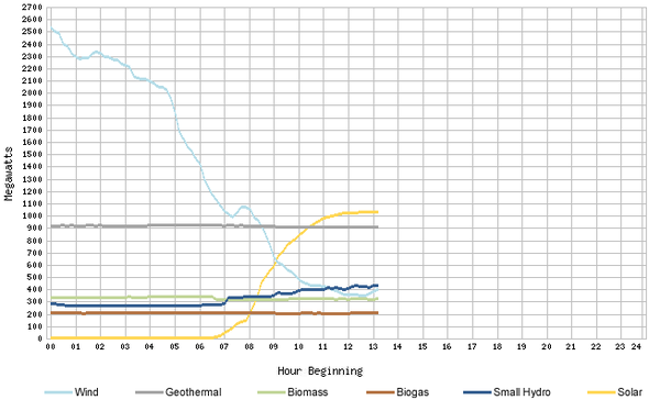CaISO-graph-8-2012-thumb-600x374-34466