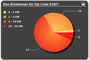 zip-code-solar-stats-8-2-12-thumb-600x406-33624