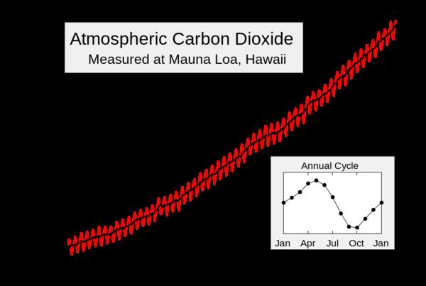 Mauna_Loa_Carbon_Dioxide_Apr2013-thumb-600x403-57291