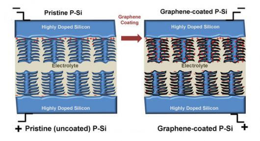 silicon-supercapacitor-2-thumb-600x327-62825