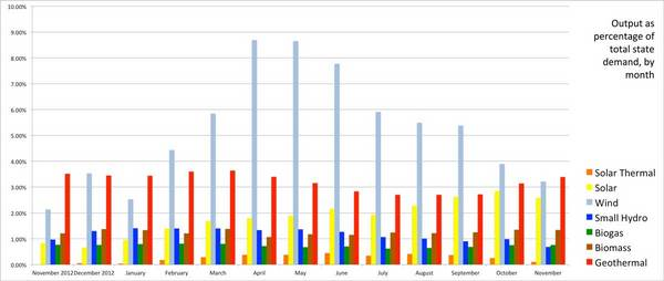 clustered-percentages-of-demand-thumb-600x254-65182