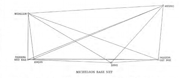 "Diagram of the Michelson triangulation | Source: ""A Geodetic Measurement of Unusually High Accuracy"""