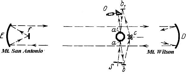 "Arrangement of Michelson's light experiment between Mount Wilson and Lookout Mountain near Mount San Antonio | Source: ""Measurement of the Velocity of Light Between Mount Wilson and Mount San Antonio"""
