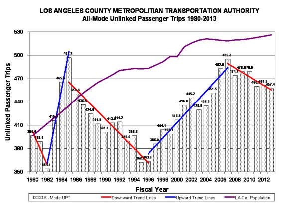 transitgraph001-thumb-600x410-42435