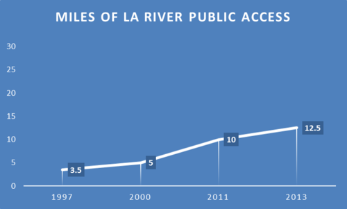 river_access-thumb-500x301-66591