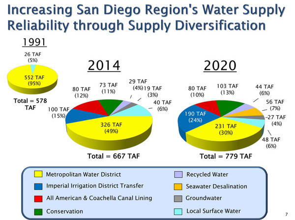 San Diego's diversification plan for water supply | Image: San Diego County Water Authority