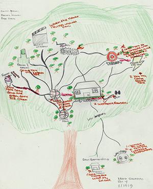 Mario Saucedo's Map