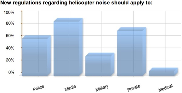 survey-chart-helicopter-noise