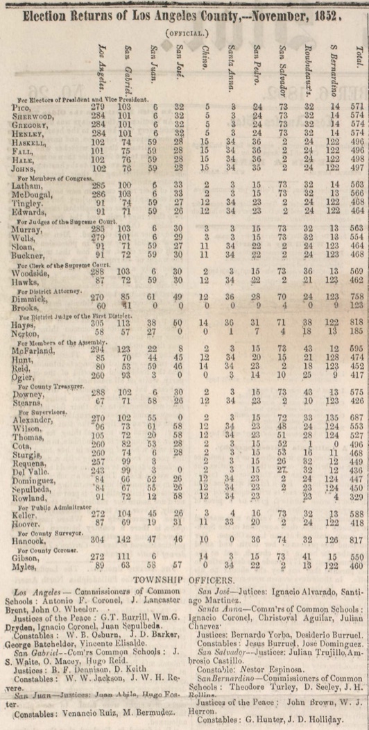 1852 election returns for Los Angeles County