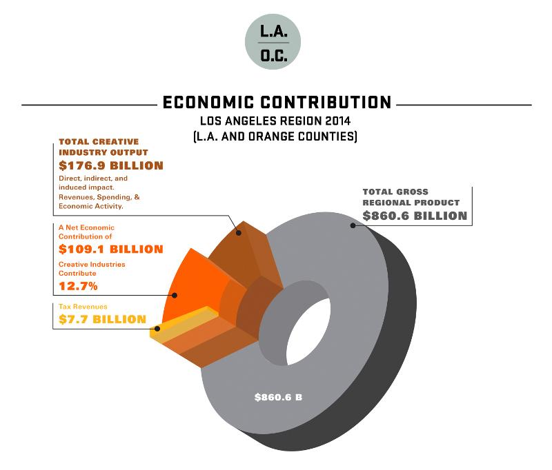 2015-otis-report-creative-economy-economic-contribution-800.jpg