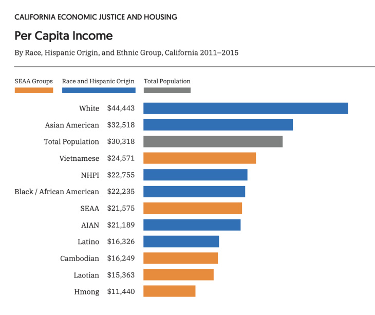 Per Capita Income graph of various races | The Southeast Asia Resource Action Center (SEARAC) and Asian Americans Advancing Justice-Los Angeles (AAAJ-LA)
