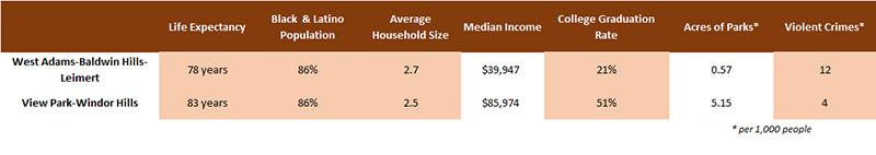 Life Expectancy Comparison - West Adams, Baldwin Park, Leimert Park, View Park, Windor Hills