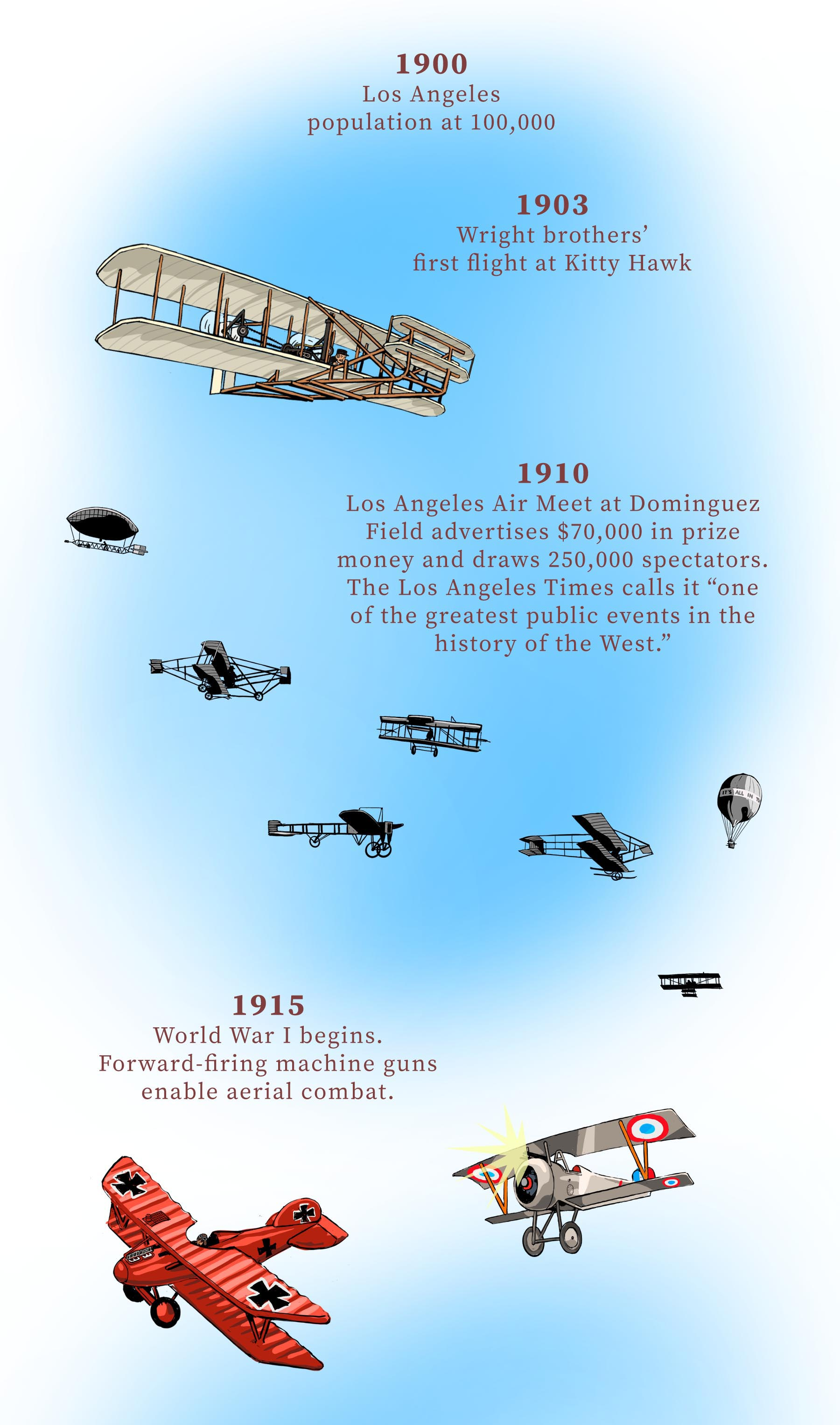 An Illustrated History of Aviation in Southern California