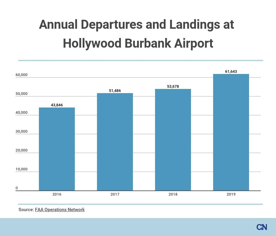 Burbank Airport Flight Operations Graphic | Courtesy Cronkite News