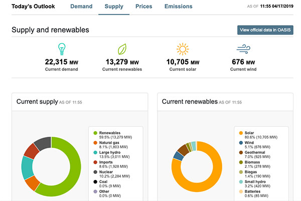 At noon on a recent sunny spring day, non-carbon sources provided a whopping 83 percent of California's electricity.   Screen shot from California ISO website