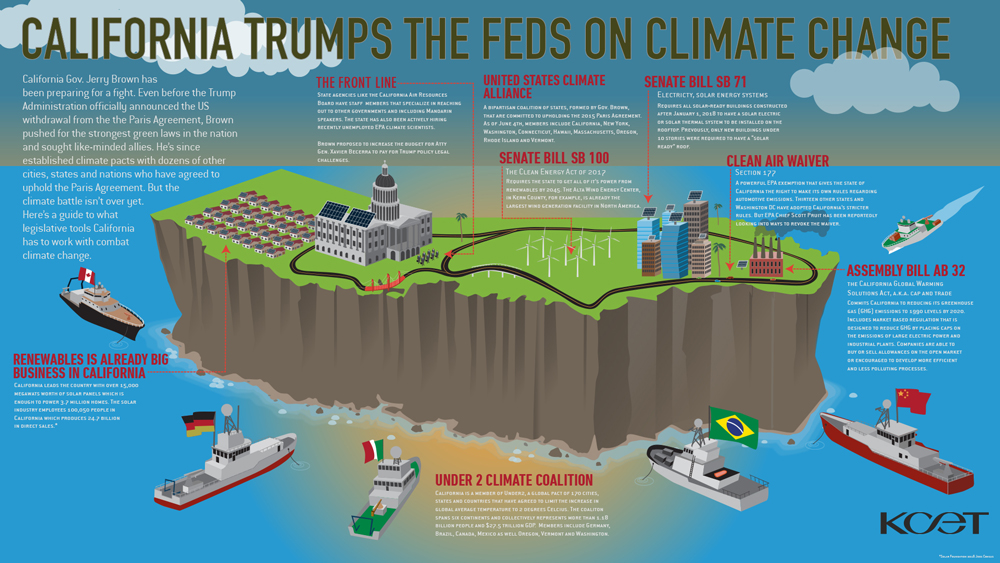 California trumps the Feds on Climate Change: An Infographic | Image: Dennis Nishi/KCETLink