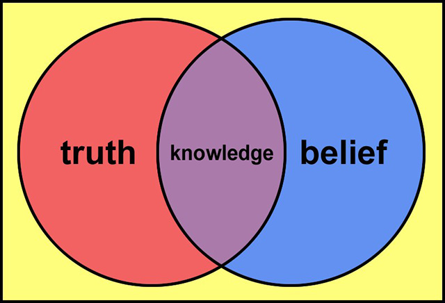Epistemology ven diagram depicting knowledge as the intersection of truth and belief.