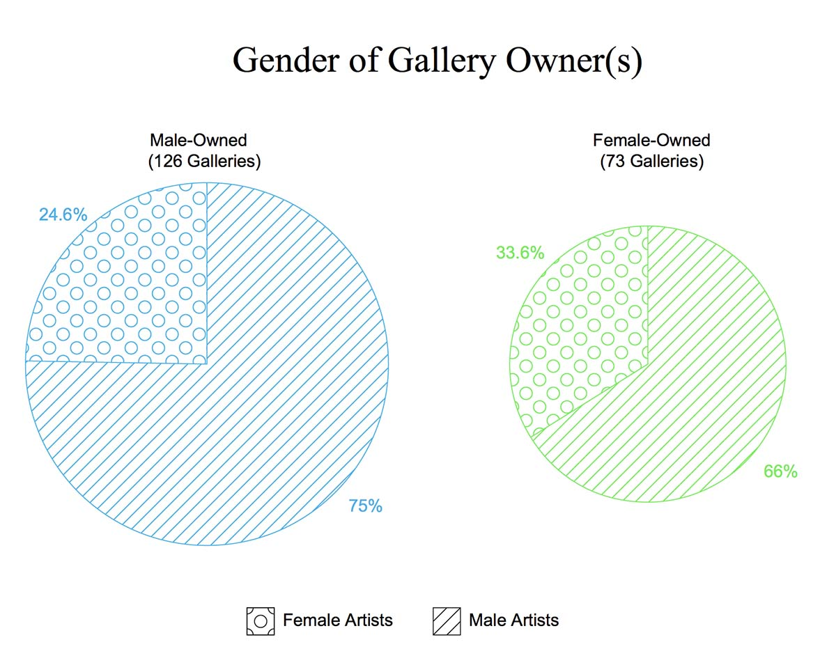 A gender breakdown of artist representation by male and female-run galleries | Courtesy of Artsy
