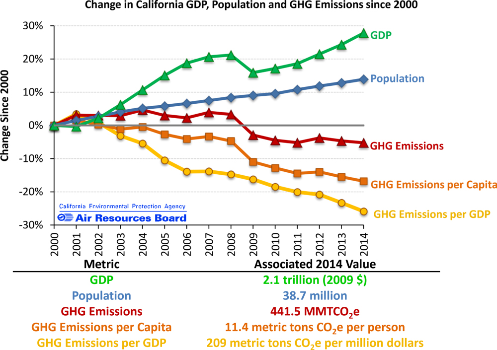 California GDP compared to the state's greenhouse gas emissions | Graph: CalEPA