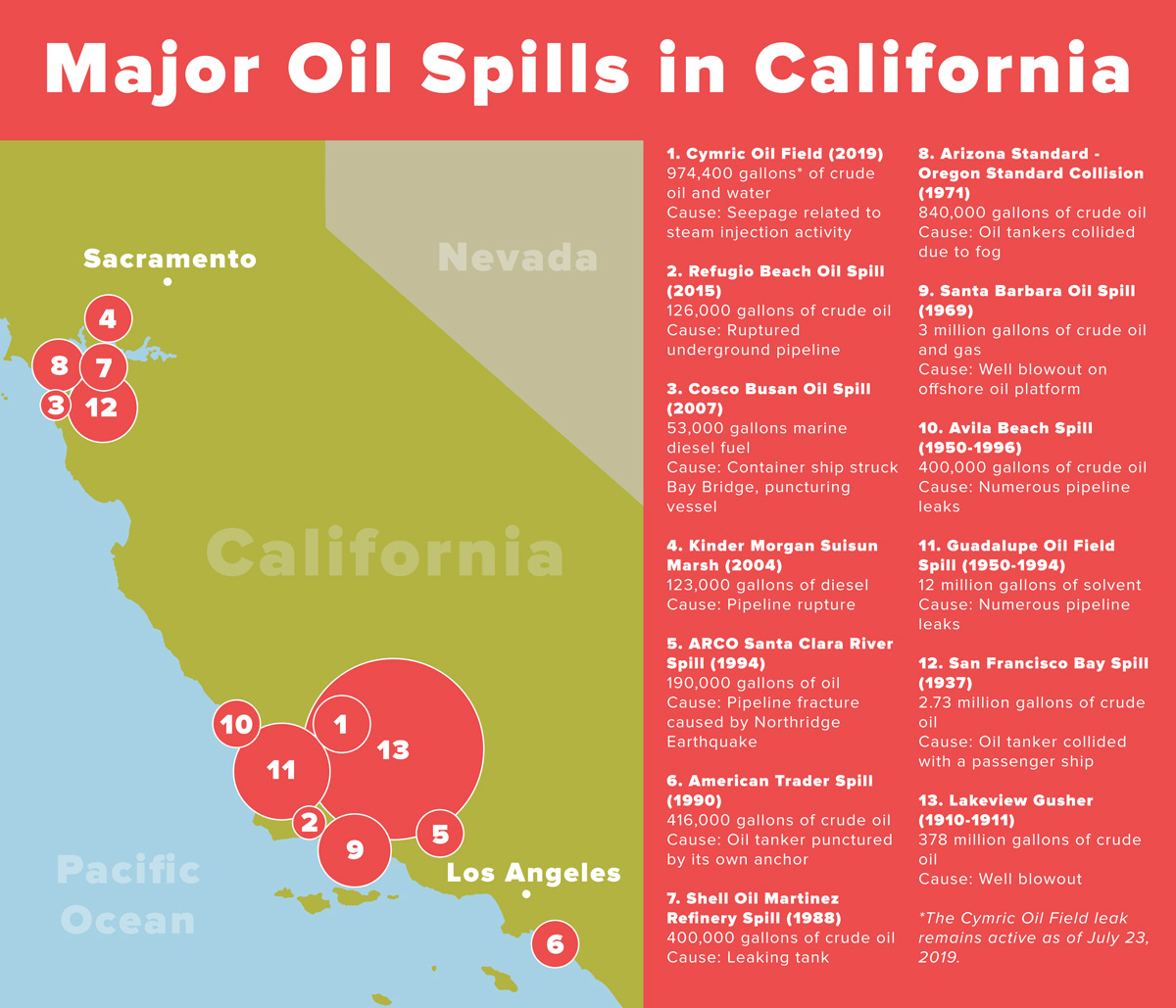 Major Oil Spills in California