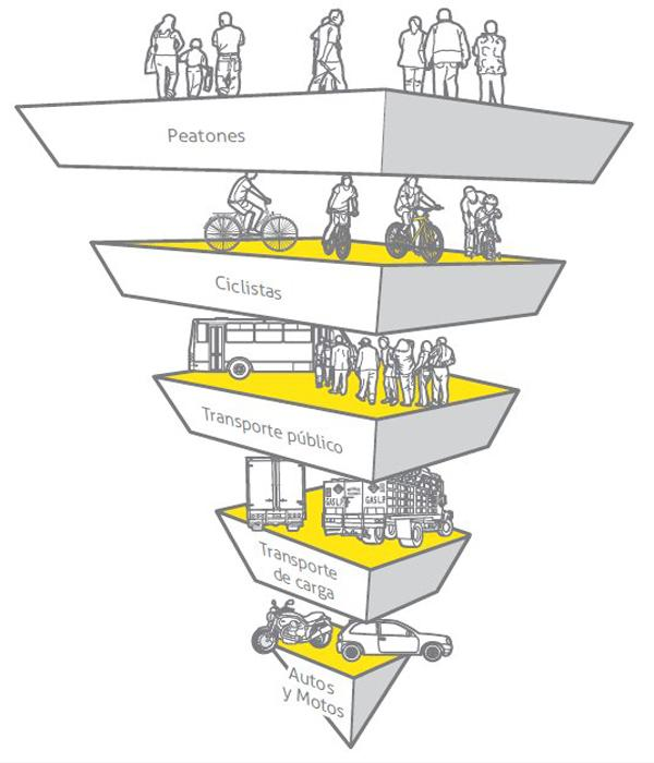 Pedestrian Values Pyramid