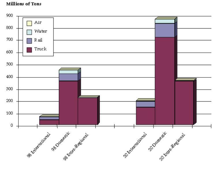 quake bar graph