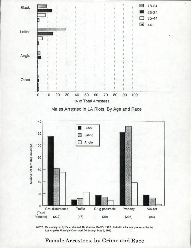 Los Angeles Riot Arrest and Crime Pattern, Demographic Pattern, RAND Report, 1992, page 8.    Los Angeles Webster Commission records, 1931-1992, USC Libraries