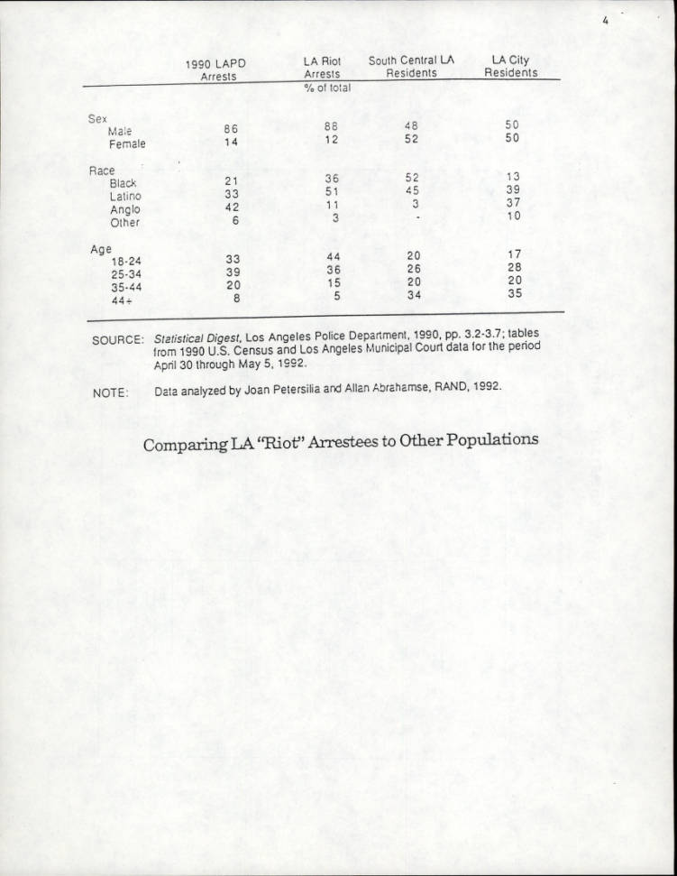 Los Angeles Riot Arrest and Crime Pattern, Demographic Pattern, RAND Report, 1992, page 7.    Los Angeles Webster Commission records, 1931-1992, USC Libraries