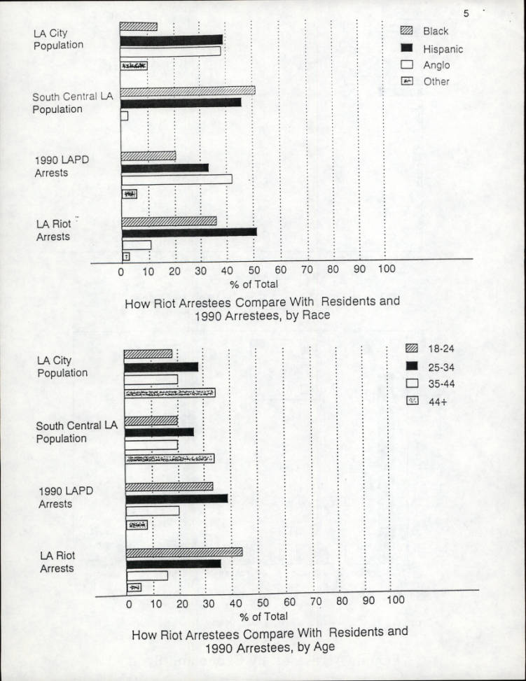 Los Angeles Riot Arrest and Crime Pattern, Demographic Pattern, RAND Report, 1992, page 9.    Los Angeles Webster Commission records, 1931-1992, USC Libraries