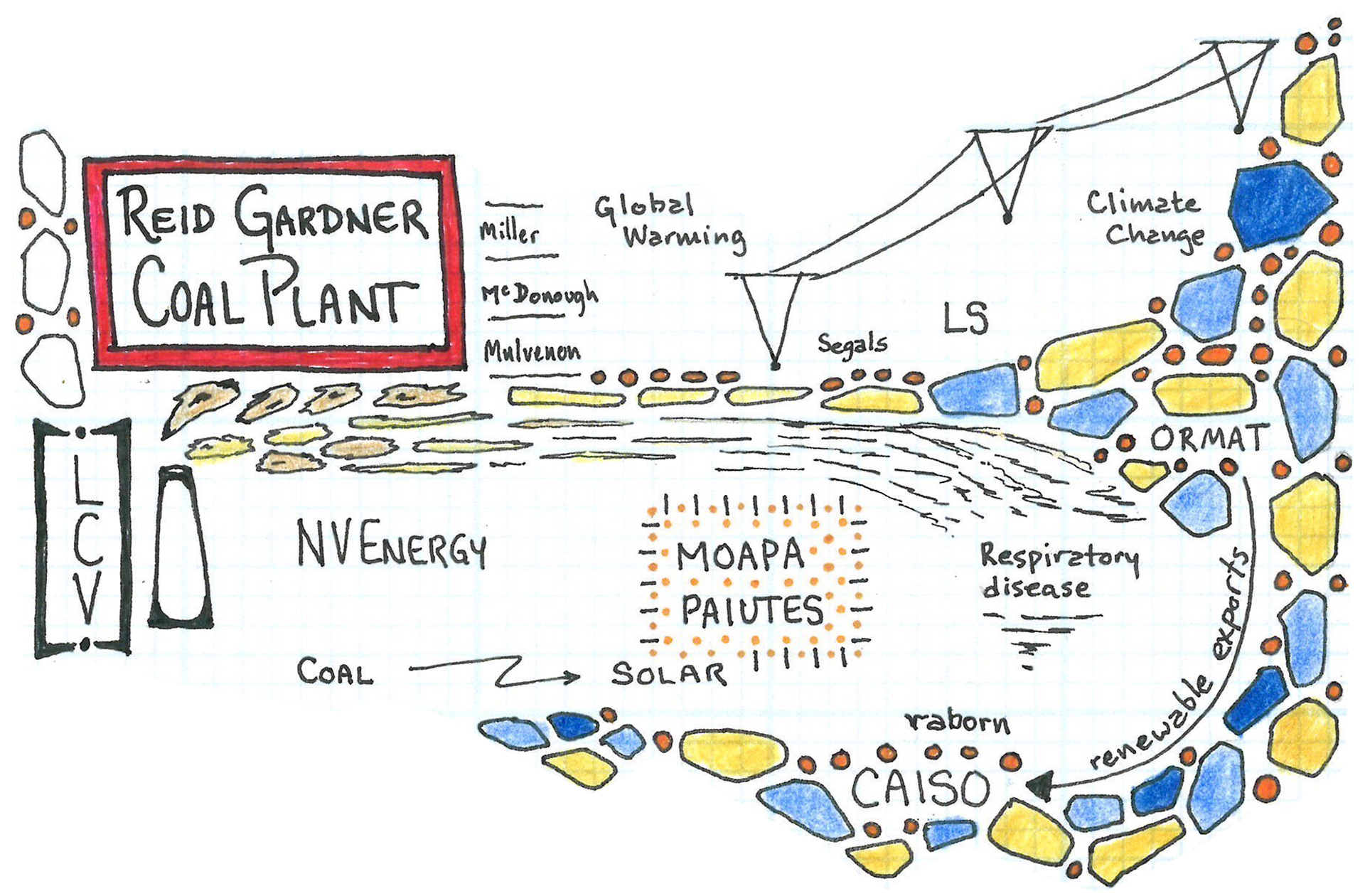 """The """"Reid Gardner Coal Plant"""" panel of Sen. Harry Reid's environmental power map represents Reid's decision to kill coal while establishing the infrastructure for renewable energy. 