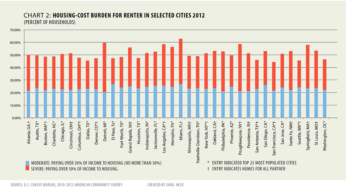 Renter's Nation Housing-cost burden