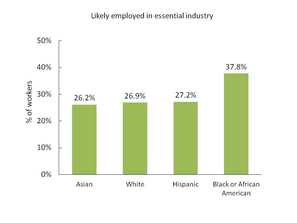 A graph showing the percentage of workers likely employed in essential industries by race/ethnicity.