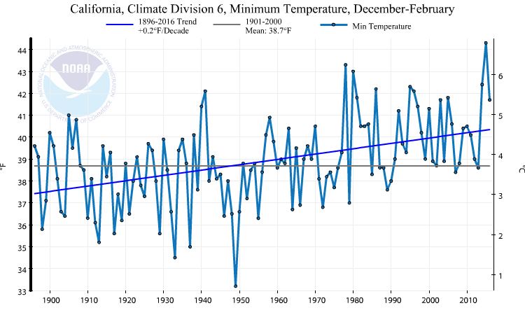 Plot of low (minimum) temperatures in the Southern California Basin, 1896-2016