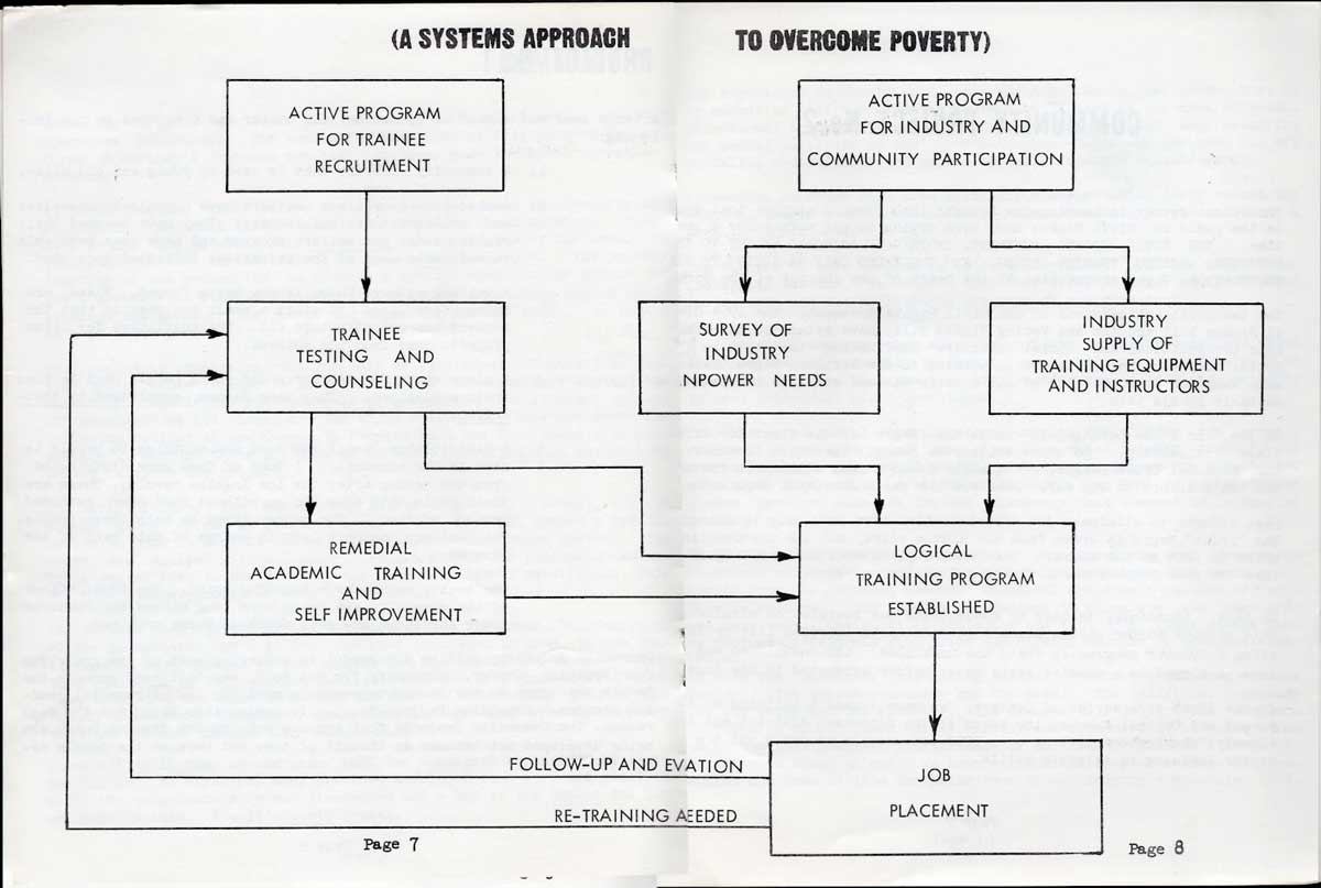 The systems approach diagram that Operation Boostrap operated under | Southern California Library