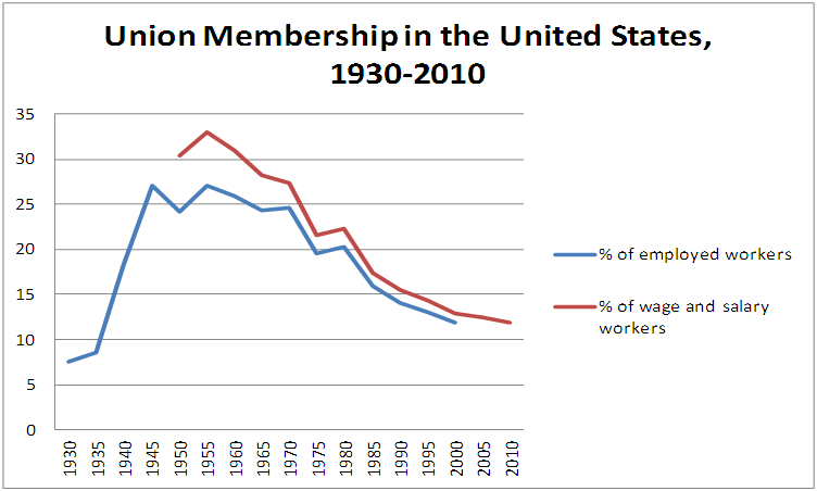 Union membership in US 1930-2010