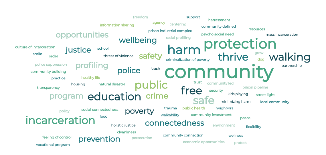 A word cloud of police perceptions.